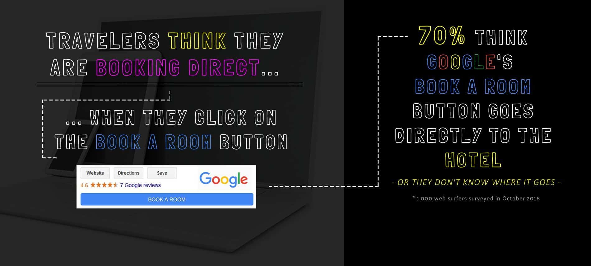 Infographic of travelers' knowledge of Google Book Now button