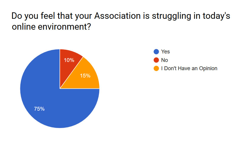 Pie Chart showing associations struggling